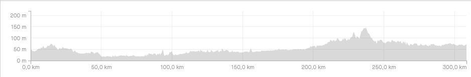 Höhenprofil von Strava für die Tour mit Rennrad um Berlin